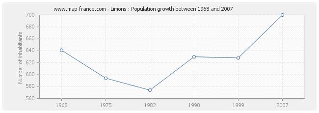 Population Limons
