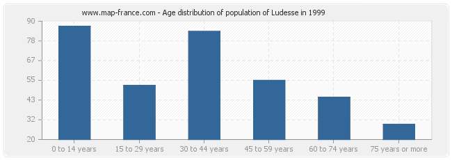 Age distribution of population of Ludesse in 1999