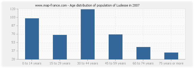 Age distribution of population of Ludesse in 2007