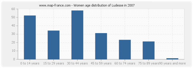 Women age distribution of Ludesse in 2007