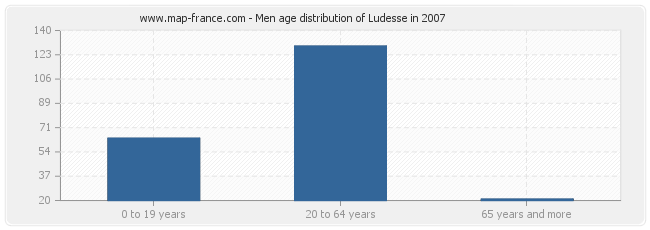 Men age distribution of Ludesse in 2007