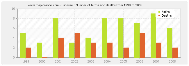 Ludesse : Number of births and deaths from 1999 to 2008