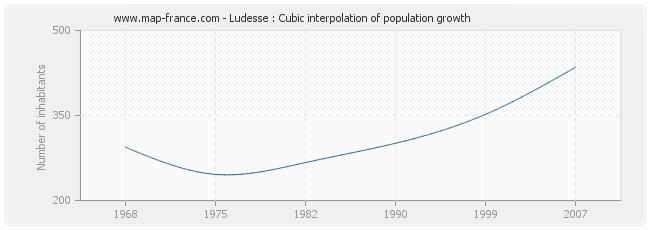 Ludesse : Cubic interpolation of population growth