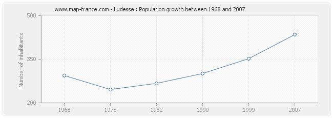 Population Ludesse