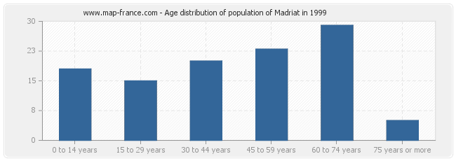 Age distribution of population of Madriat in 1999