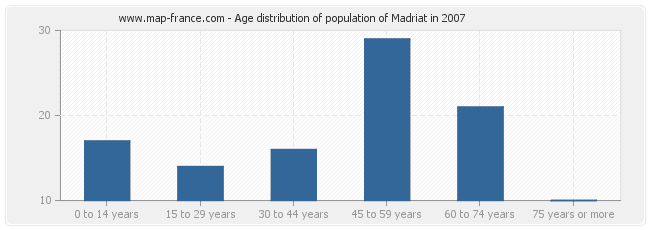 Age distribution of population of Madriat in 2007
