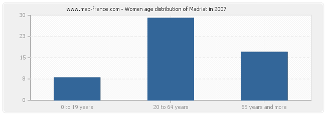 Women age distribution of Madriat in 2007