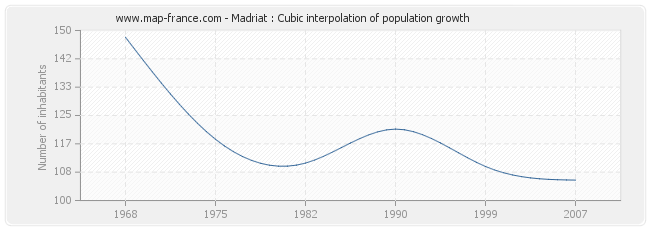 Madriat : Cubic interpolation of population growth