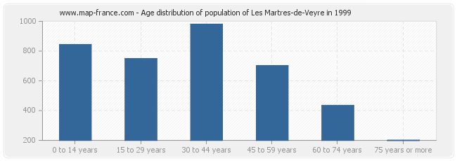 Age distribution of population of Les Martres-de-Veyre in 1999