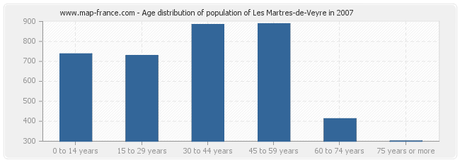 Age distribution of population of Les Martres-de-Veyre in 2007
