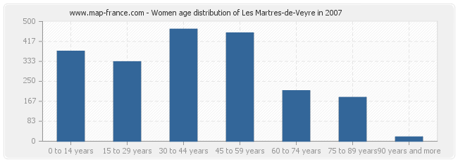Women age distribution of Les Martres-de-Veyre in 2007