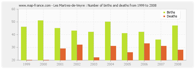 Les Martres-de-Veyre : Number of births and deaths from 1999 to 2008