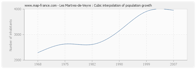 Les Martres-de-Veyre : Cubic interpolation of population growth