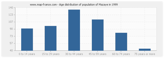 Age distribution of population of Mazaye in 1999