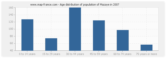 Age distribution of population of Mazaye in 2007