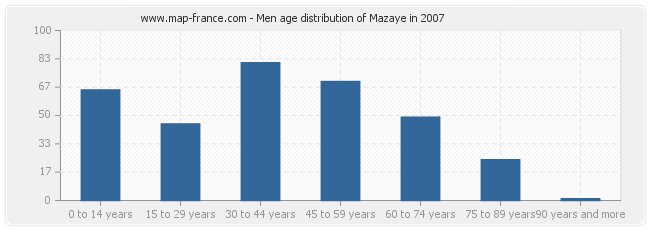 Men age distribution of Mazaye in 2007