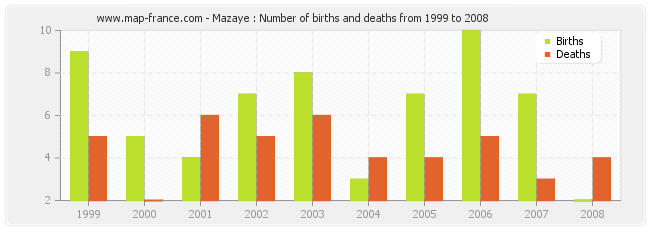 Mazaye : Number of births and deaths from 1999 to 2008
