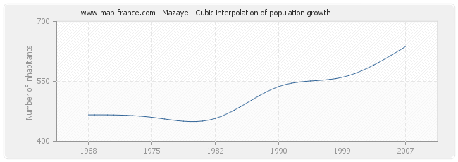 Mazaye : Cubic interpolation of population growth