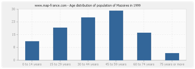 Age distribution of population of Mazoires in 1999