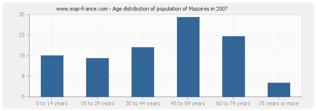 Age distribution of population of Mazoires in 2007
