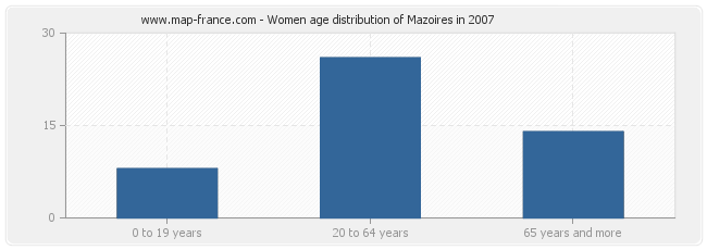 Women age distribution of Mazoires in 2007