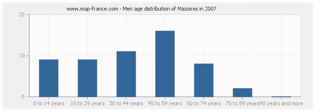 Men age distribution of Mazoires in 2007