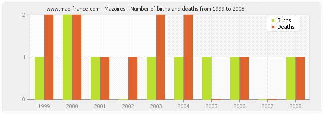 Mazoires : Number of births and deaths from 1999 to 2008