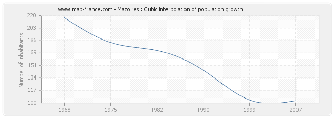 Mazoires : Cubic interpolation of population growth