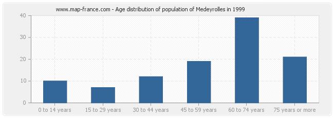 Age distribution of population of Medeyrolles in 1999