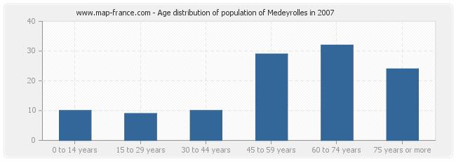 Age distribution of population of Medeyrolles in 2007