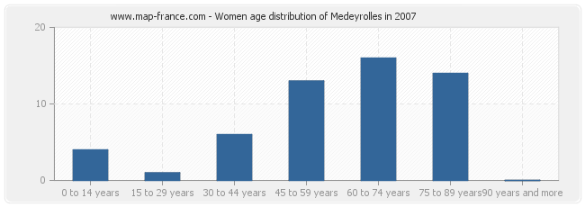 Women age distribution of Medeyrolles in 2007