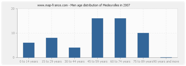 Men age distribution of Medeyrolles in 2007