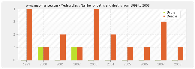 Medeyrolles : Number of births and deaths from 1999 to 2008