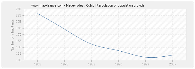 Medeyrolles : Cubic interpolation of population growth