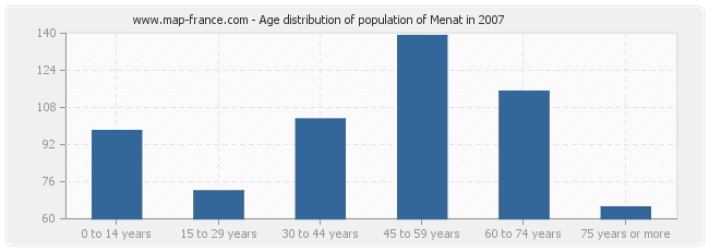 Age distribution of population of Menat in 2007