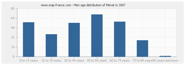 Men age distribution of Menat in 2007