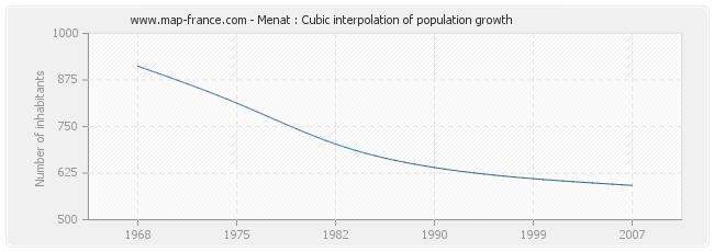 Menat : Cubic interpolation of population growth