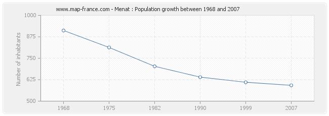 Population Menat