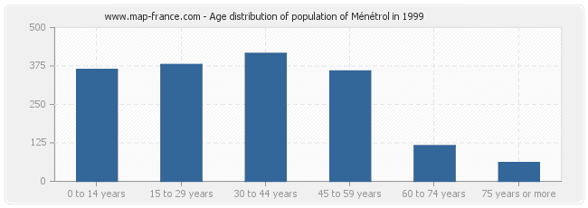 Age distribution of population of Ménétrol in 1999