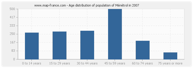 Age distribution of population of Ménétrol in 2007