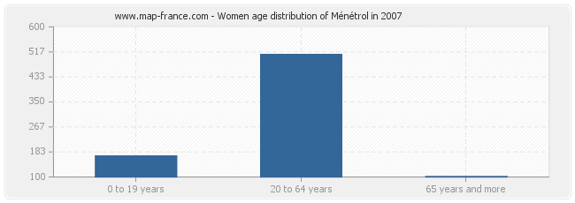 Women age distribution of Ménétrol in 2007