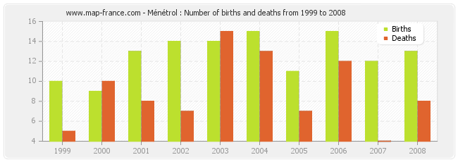 Ménétrol : Number of births and deaths from 1999 to 2008