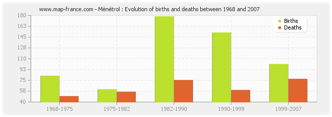 Ménétrol : Evolution of births and deaths between 1968 and 2007