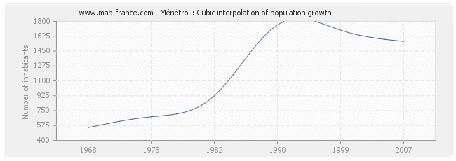 Ménétrol : Cubic interpolation of population growth