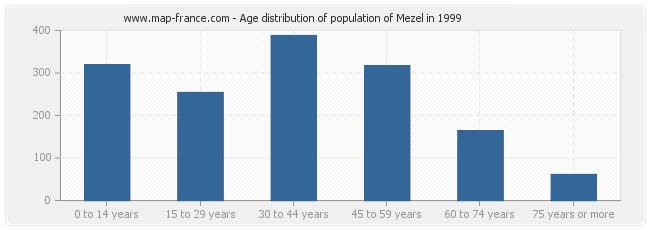 Age distribution of population of Mezel in 1999