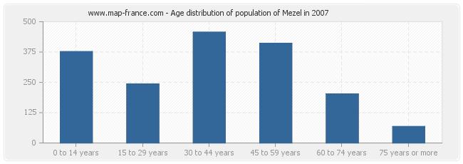 Age distribution of population of Mezel in 2007