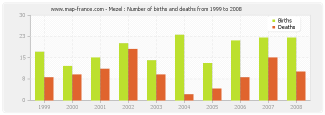 Mezel : Number of births and deaths from 1999 to 2008