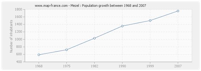 Population Mezel
