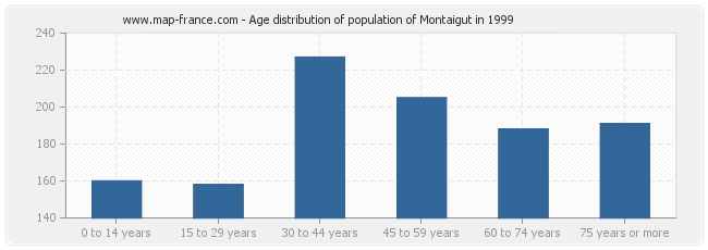 Age distribution of population of Montaigut in 1999