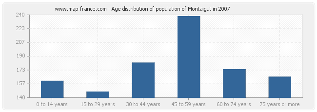 Age distribution of population of Montaigut in 2007